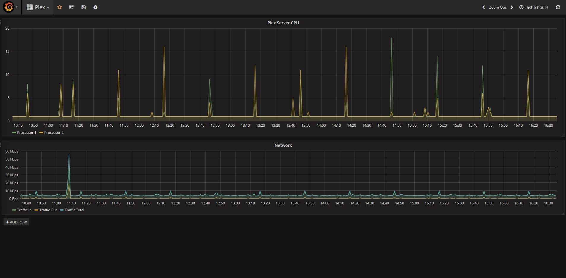 Using Grafana with PRTG
