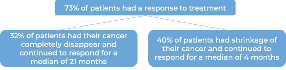Results after treatment with Adcetris (diagram)