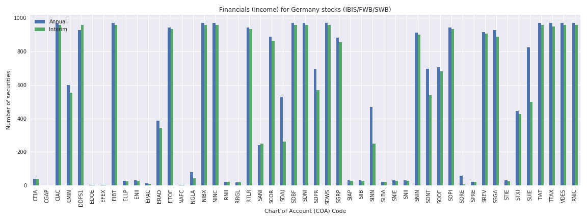 Germany Reuters financials income sheet
