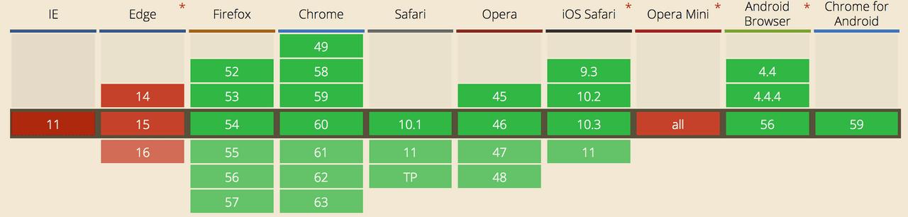 Current browser support of server-sent events