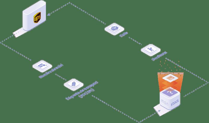 Objets et données manipulées dans l'integration UPS : numéro de suivi, colis, livraisons, étiquette de transport.