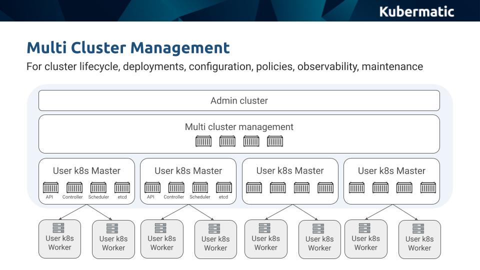Kubernetes multi-cluster management