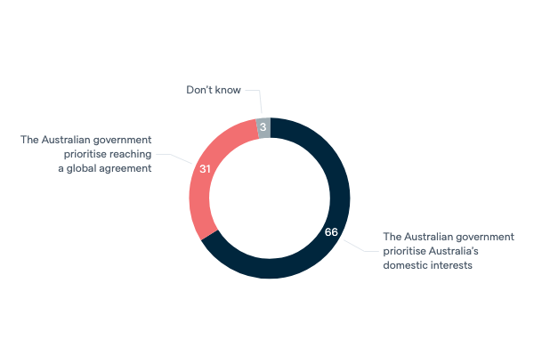 Domestic interests and global cooperation - Lowy Institute Poll 2020