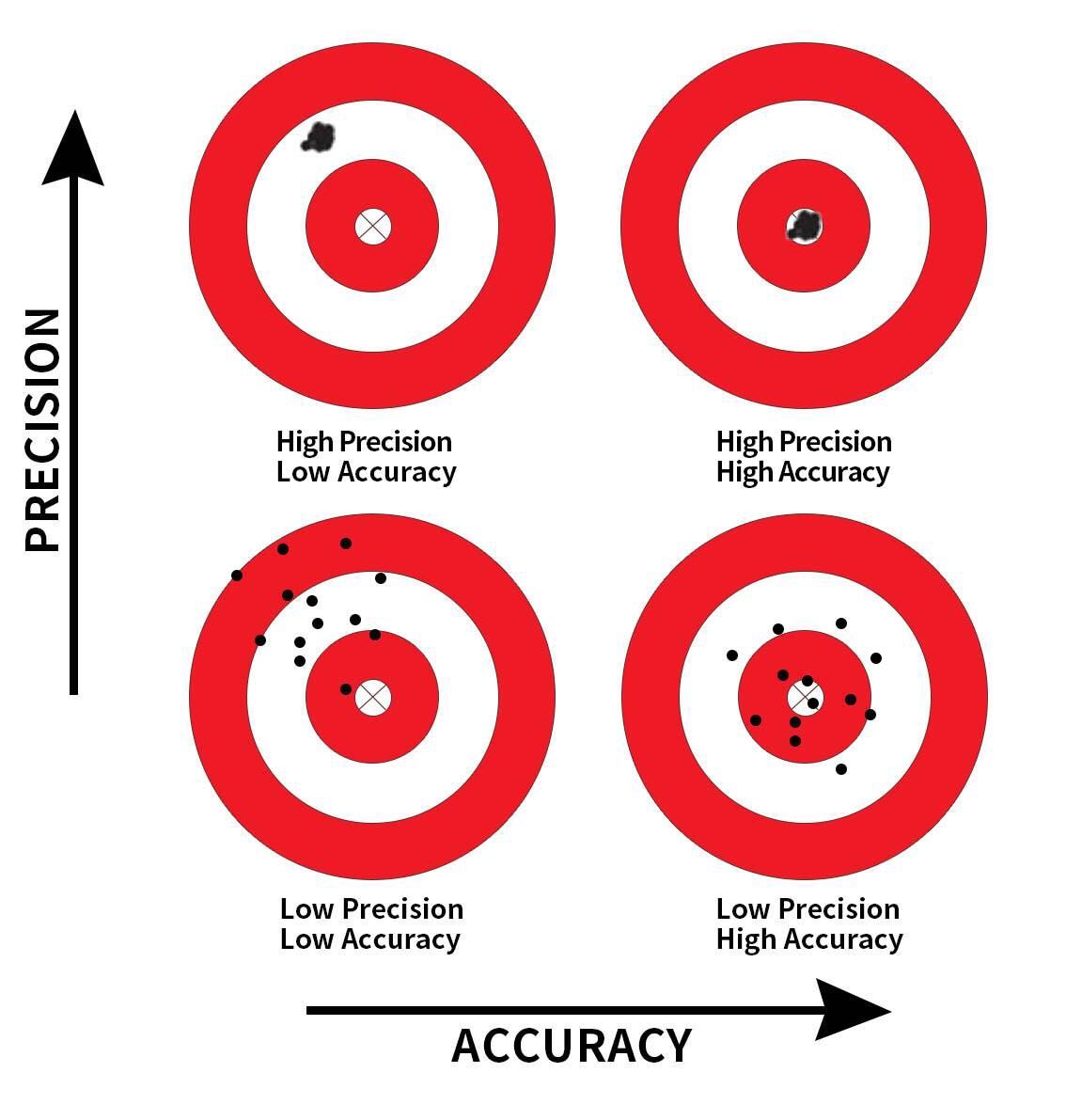 Comparing accuracy and precision