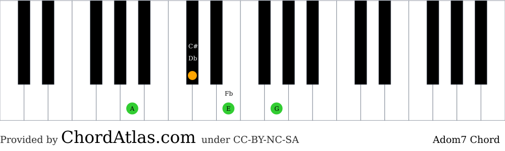 Piano chord chart for the A dominant seventh chord (Adom7). The notes A, C#, E and G are highlighted.