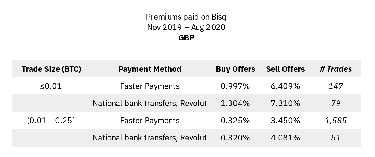 Premiums in GBP markets