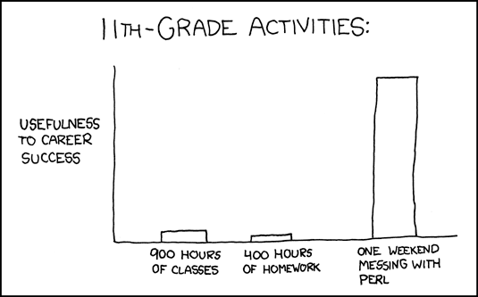 11th grade activities XKCd comic. Chart that shows usefulness of different activities during 11th grade.