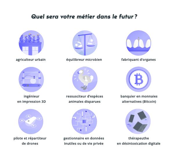 Métiers du futur