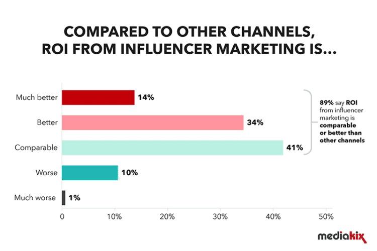 1-influencer-marketing