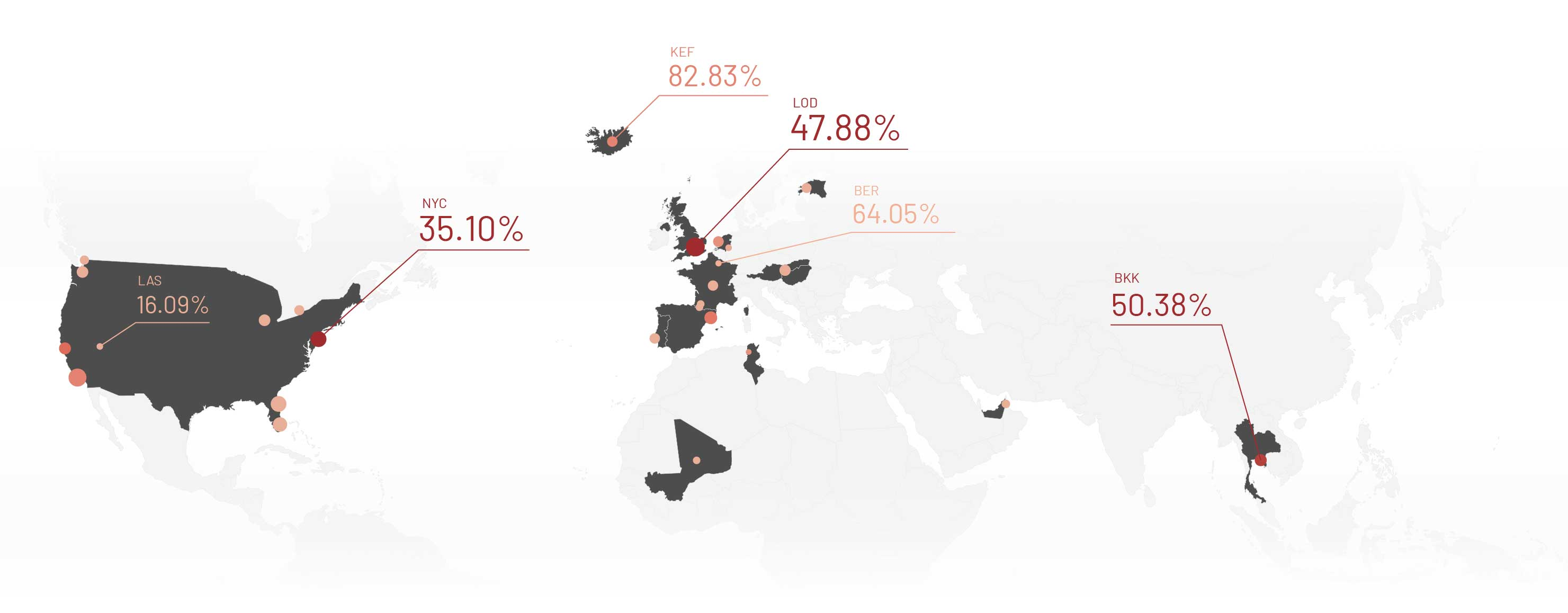 US, Europe and Asia traffic comparison