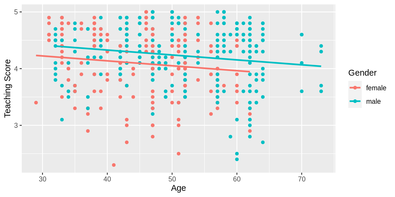 Parallel slopes model of score with age and gender.