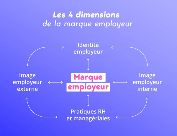 Schéma marque employeur