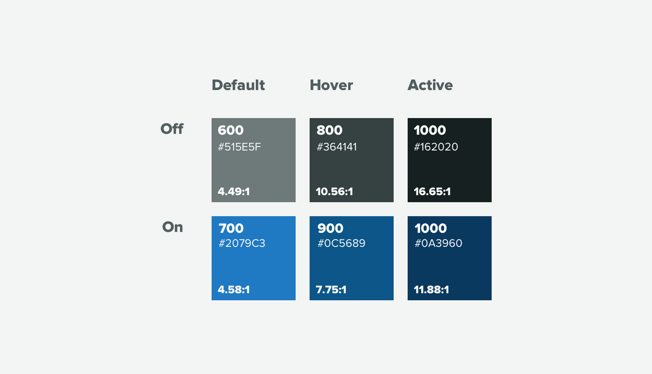 Accessible colors and their contrast ratios