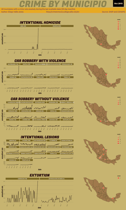 Oct 2015 Infographic of Crime in Mexico