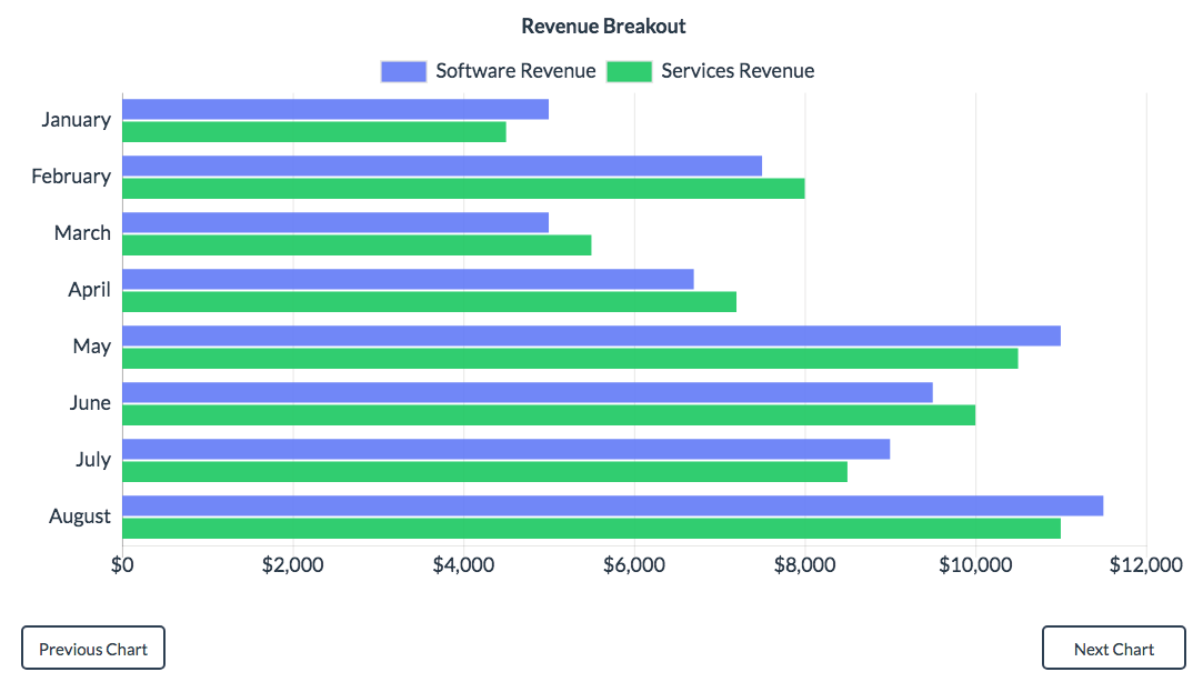 Example of revenue chart in Alluxo