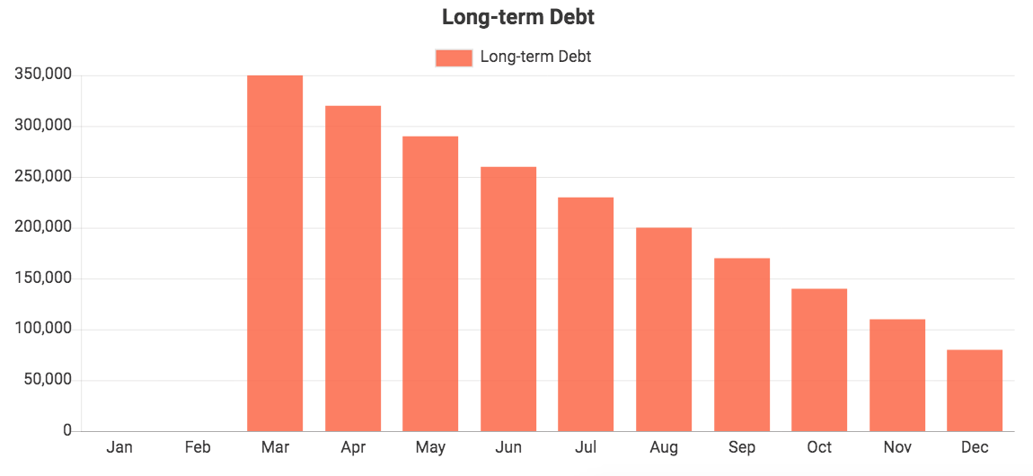 Custom QuickBooks chart showing Long-term Debt