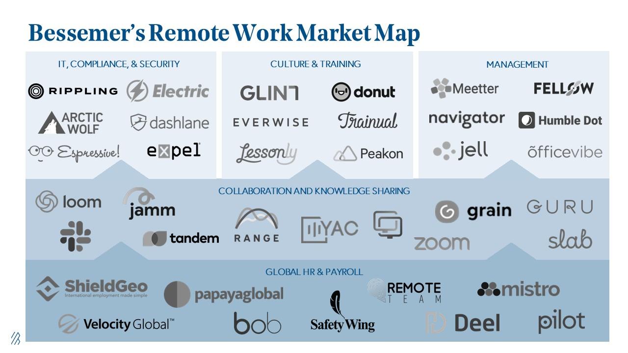 Future of Work Remote Work Market Map