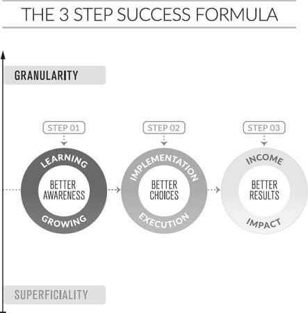 The 3 Step Success Formula - Schema
