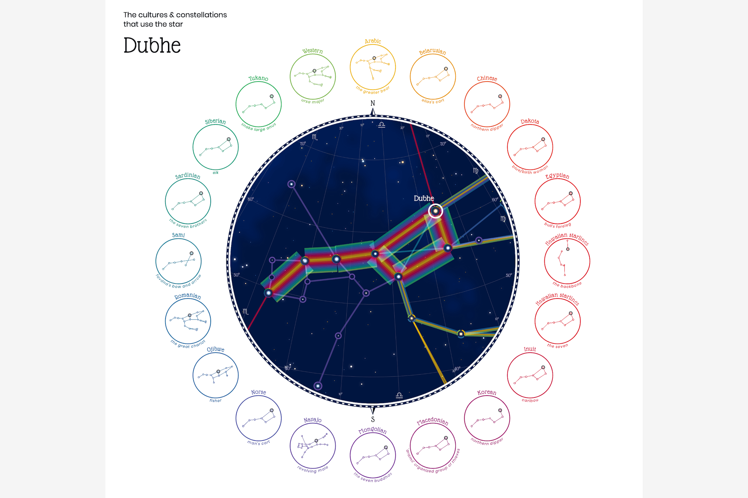 The circular sky map showing the star Dubhe