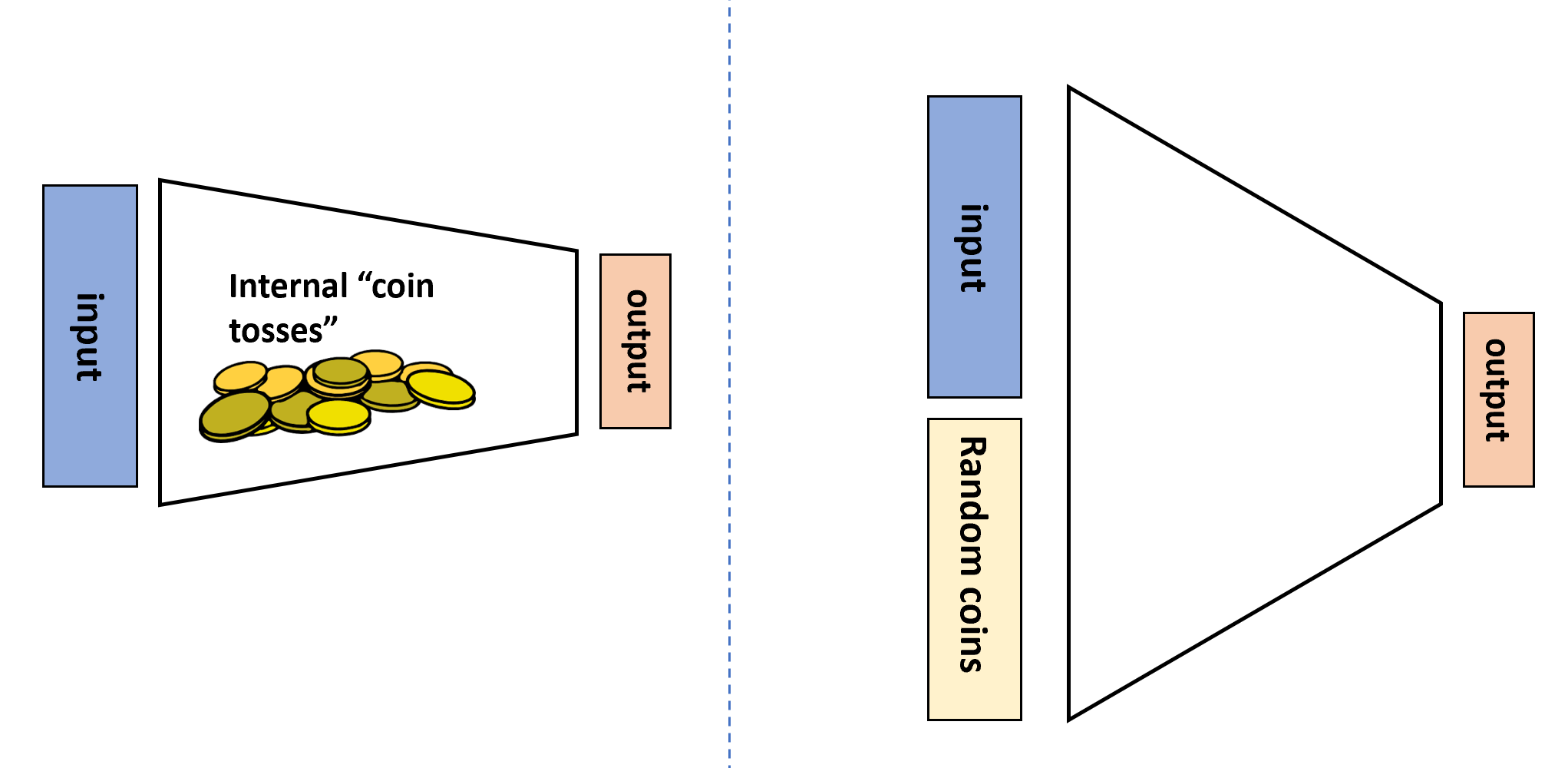 The two equivalent views of randomized algorithms. We can think of such an algorithm as having access to an internal RAND() operation that outputs a random independent value in \{0,1\} whenever it is invoked, or we can think of it as a deterministic algorithm that in addition to the standard input x \in \{0,1\}^n obtains an additional auxiliary input r \in \{0,1\}^m that is chosen uniformly at random.