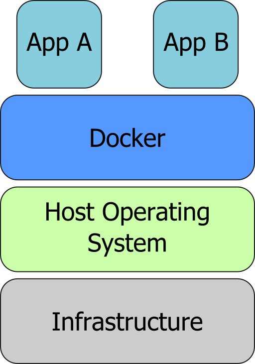 Docker host layer diagram