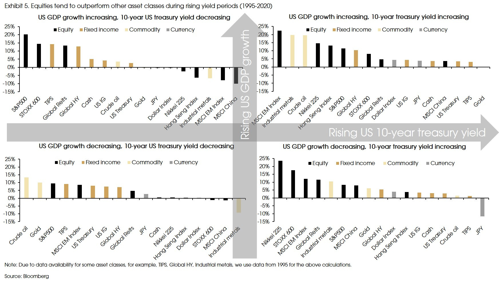 Exhibit 5 Equities outperform other asset classes v2