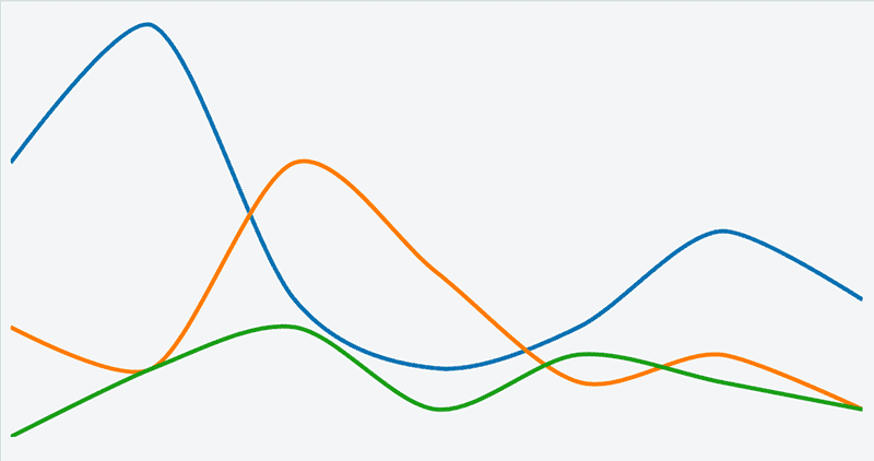 ReactJS + D3.js Line Chart example