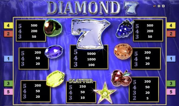 diamond 7 auszahlungstabelle