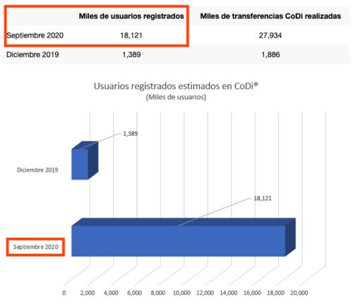 Gráfico de usuarios estimados que usan CoDi