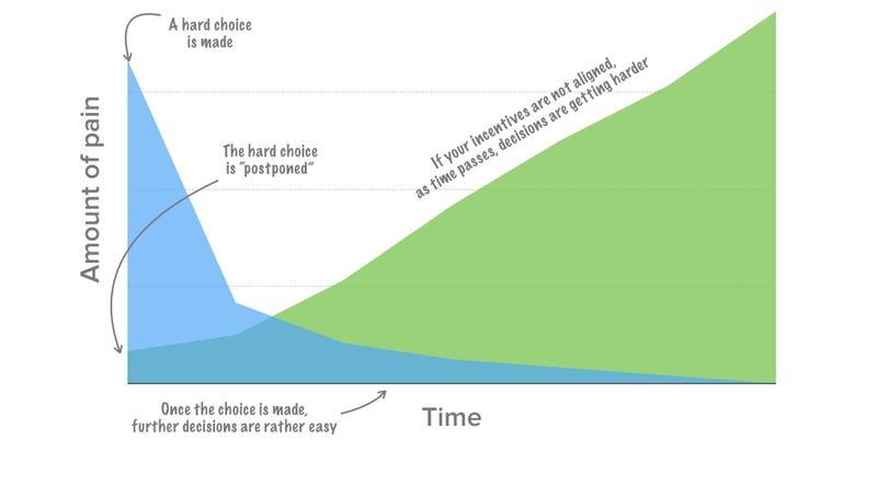 The decision-pain graph