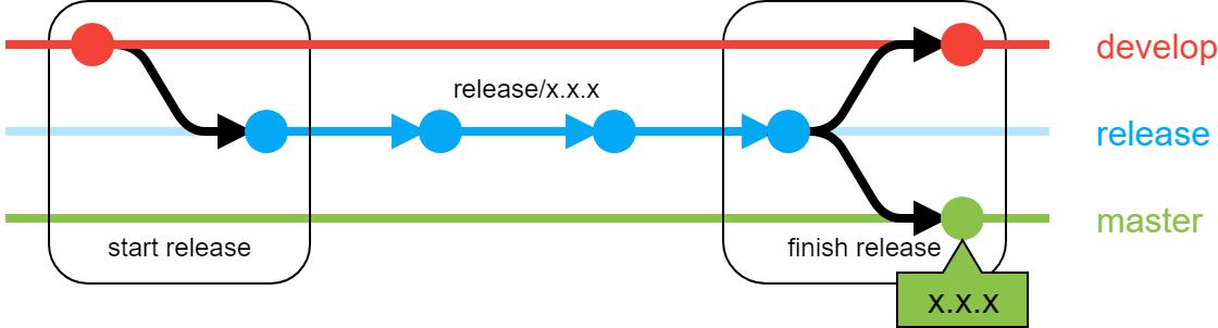 gitflow_release