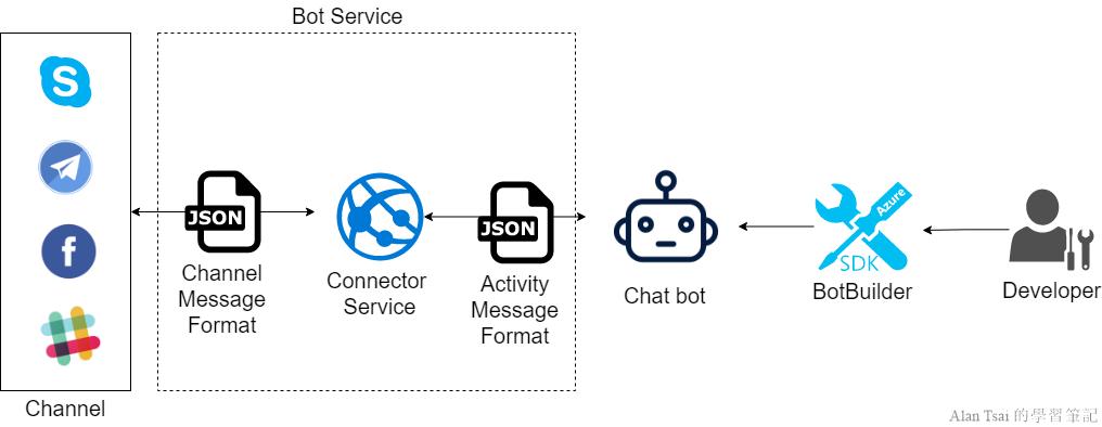 Bot Framework V4][03]搞懂關鍵字以及信息的處理流程@ Alan Tsai