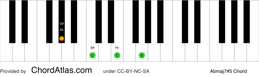Piano chord chart for the A flat augmented seventh chord (Abmaj7#5). The notes Ab, C, E and G are highlighted.