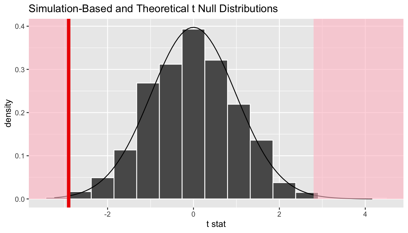 Null distribution using t-statistic and t-distribution with p-value shaded.