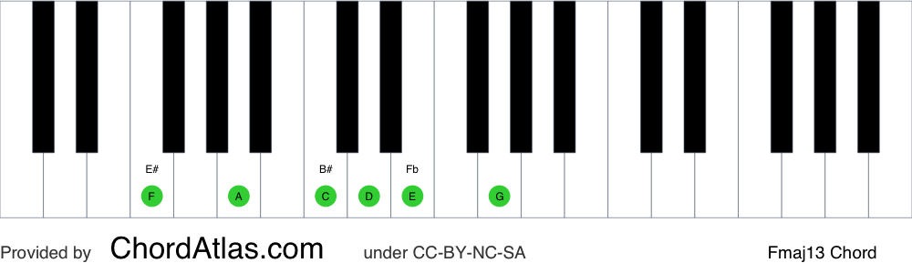 Piano chord chart for the F major thirteenth chord (Fmaj13). The notes F, A, C, E, G and D are highlighted.