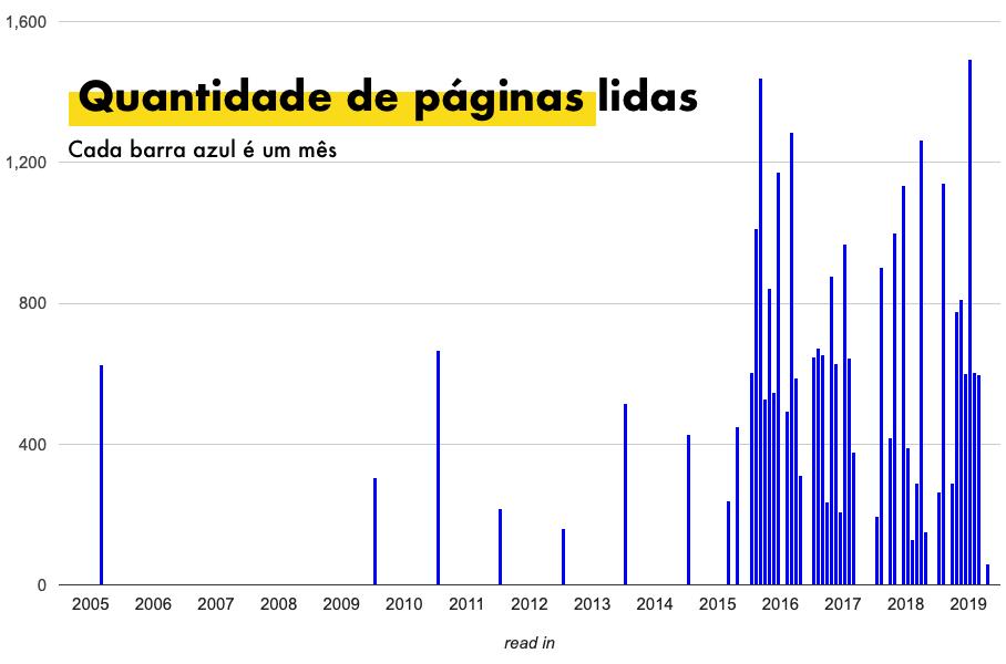 Quantidade de páginas lidas nos últimos anos