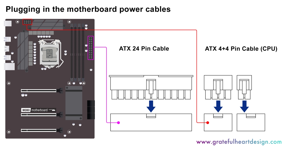 Diagram showing where to plug the power supply cables into the motherboard