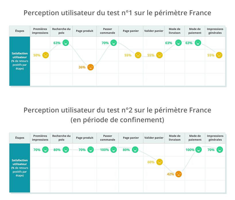 Évolution du customer journey après plusieurs sprints agiles de tests et optimisations.