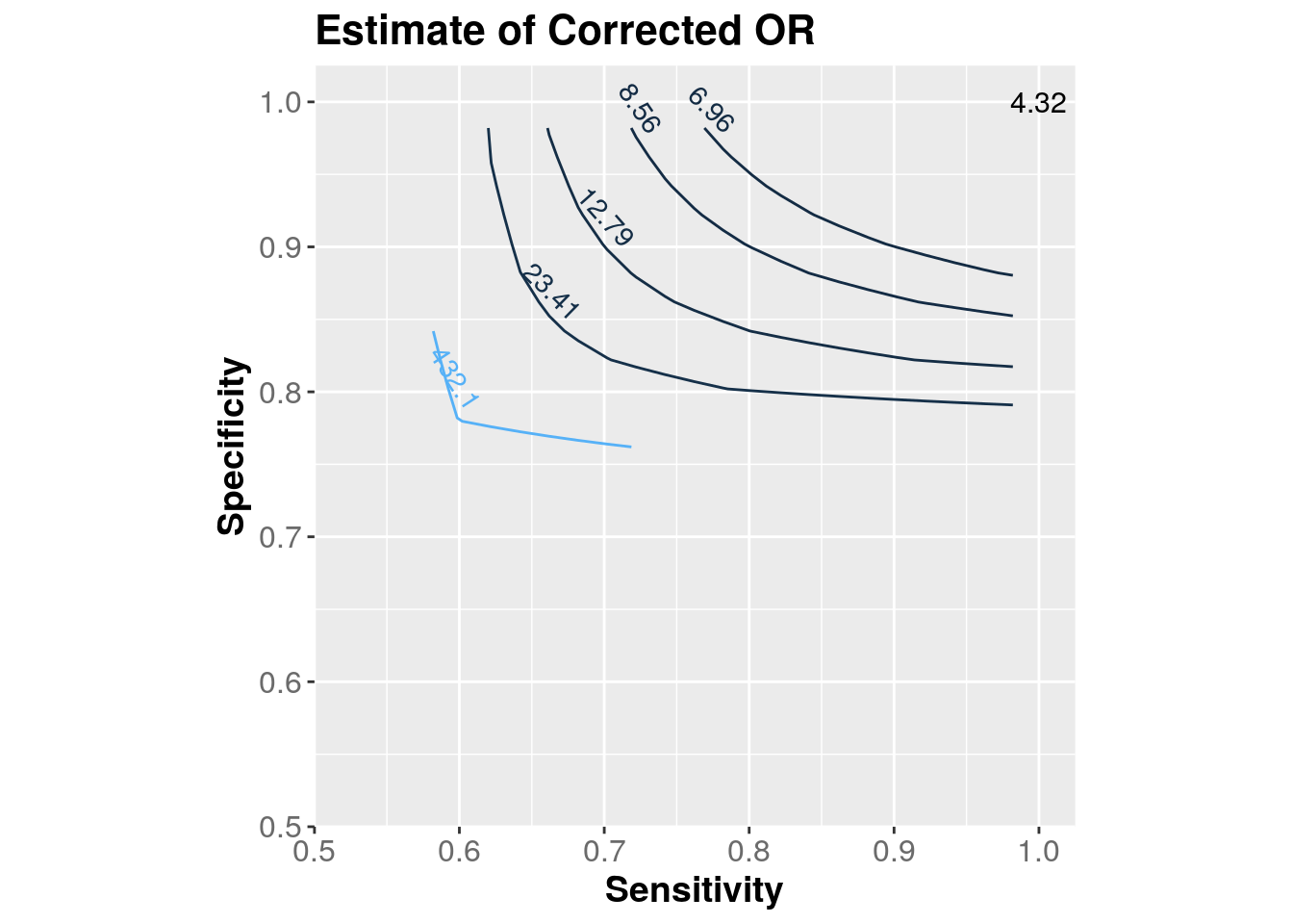 Contour plot of point estimate of corrected odds ratio (OR)