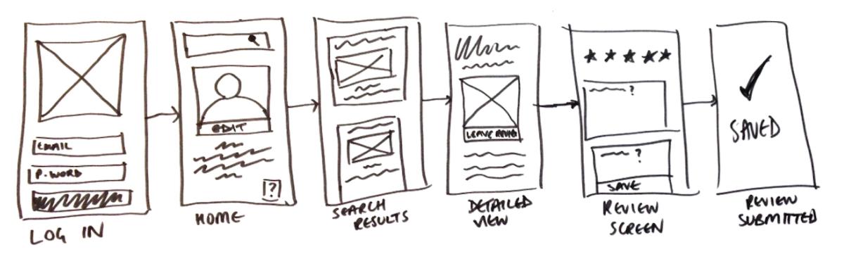 Low-fidelity wireframes demonstrating user flow