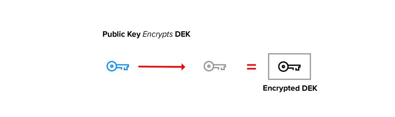 Public key encrypts DEK