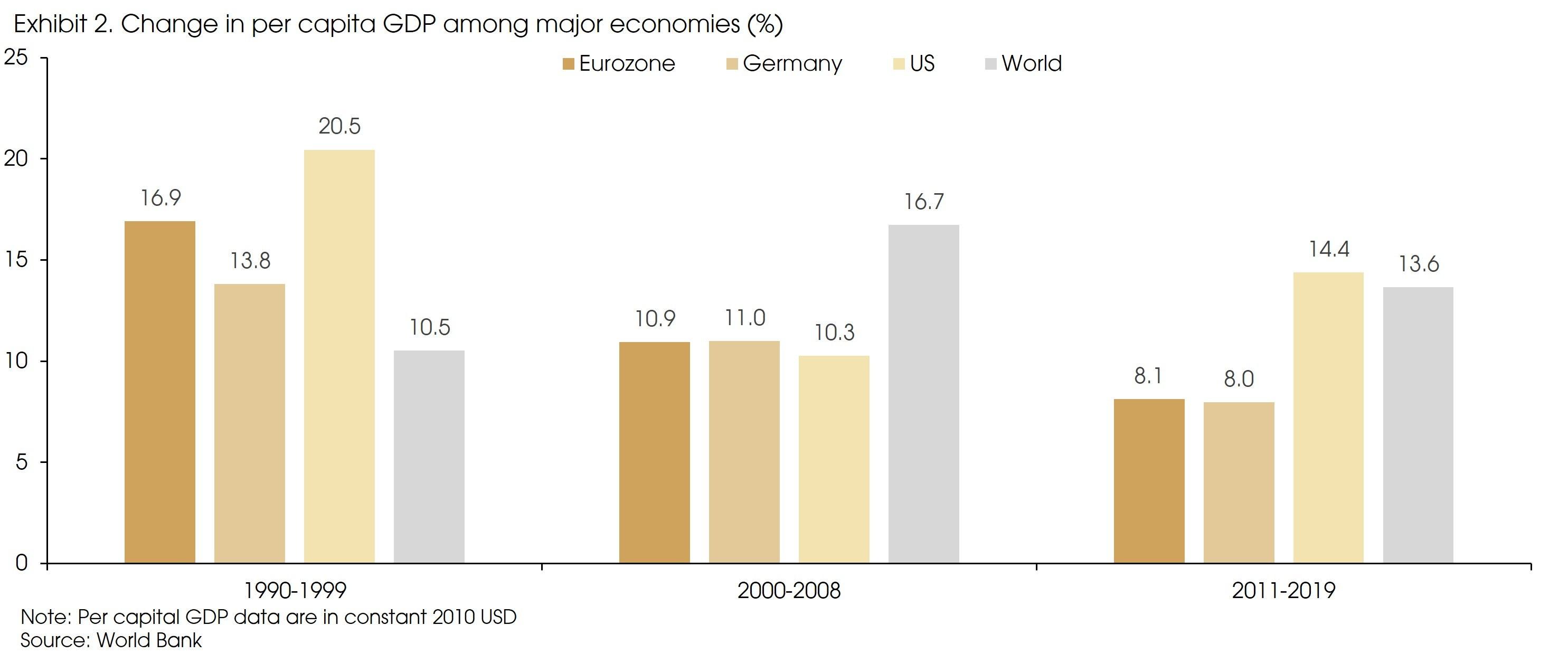 Exhibit 2 Change in per capita GDP v2