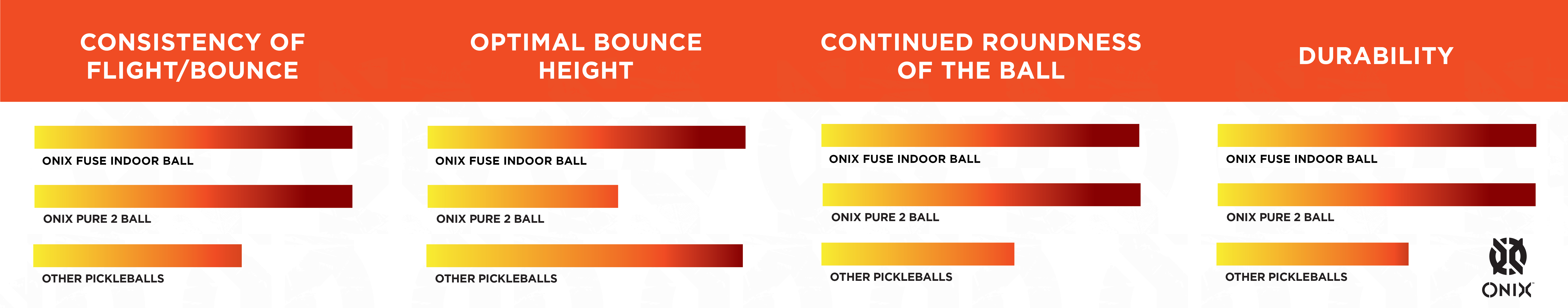 Chart comparing Onix pickleballs on flight/bounce consistency, optimal bounce height, continued ball roundness, durability