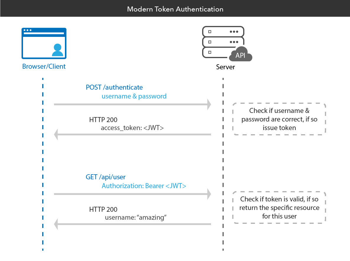 token authentication flow
