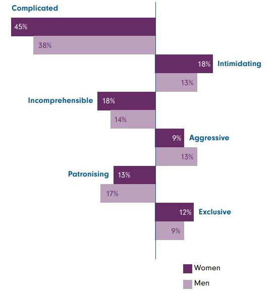 Source: Fidelity, 'The financial power of women'