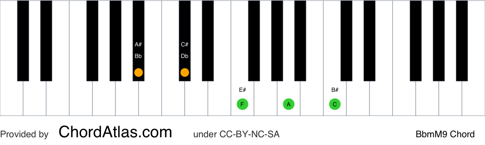 Piano chord chart for the B flat minor/major ninth chord (BbmM9). The notes Bb, Db, F, A and C are highlighted.