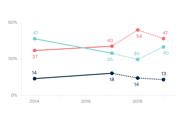 Immigration rate - Lowy Institute Poll 2020