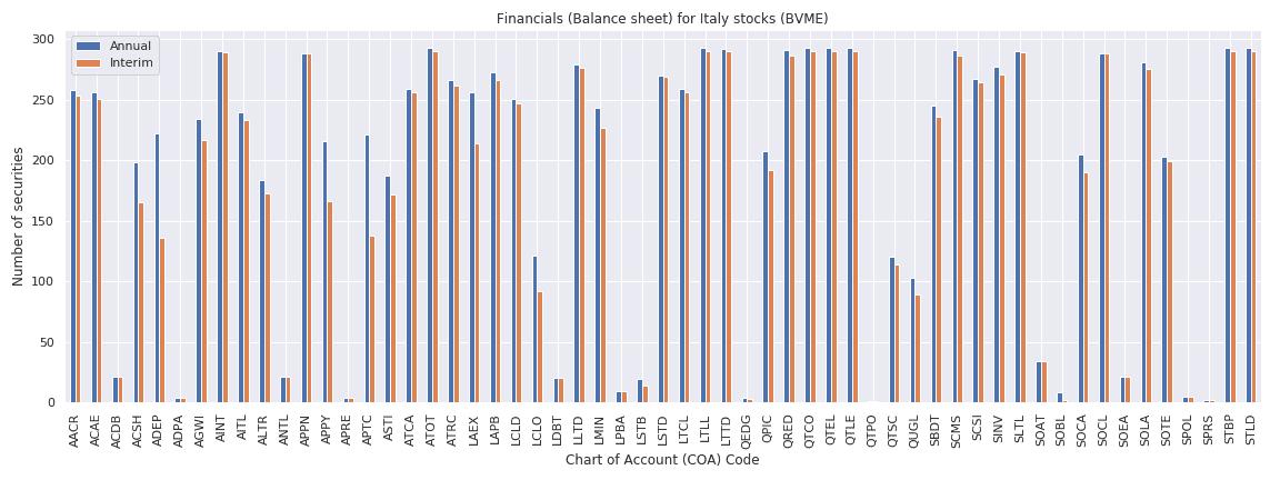 Italy Reuters financials balance sheet