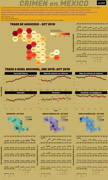 Infográfica del Crimen en México - Oct 2019