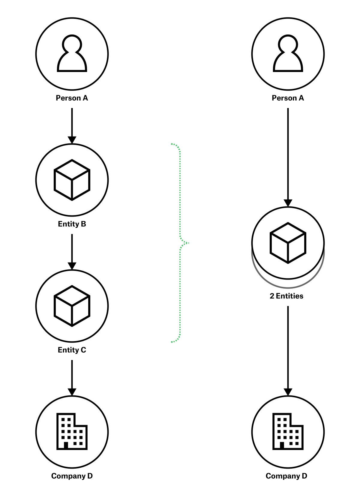 Entity Stack in a BOVS Diagram